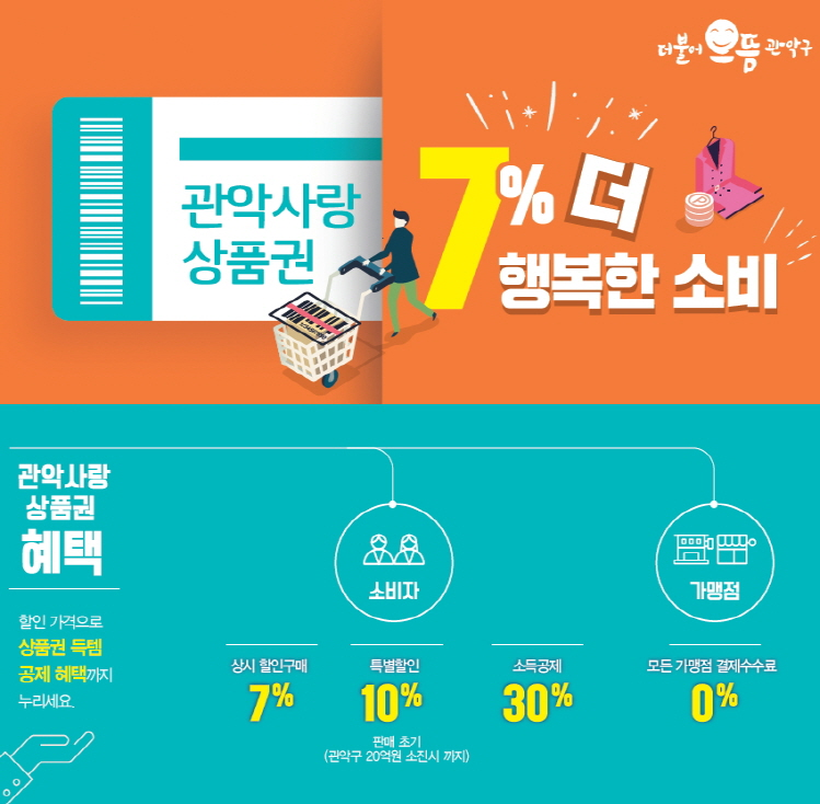 관악구, 지역화폐'관악사랑상품권'100억 원 발행