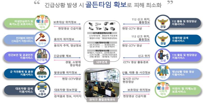 「스마트시티 통합플랫폼 기반구축사업」공모 선정